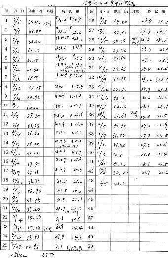 Aさま3ヶ月後の食事記録と体験